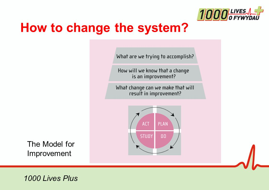 How to change the system 1000 Lives Plus The Model for Improvement
