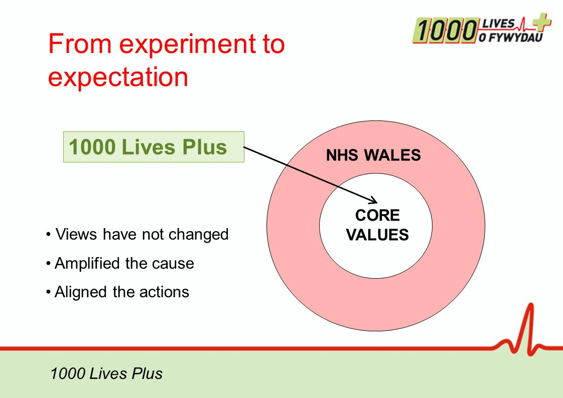From experiment to expectation 1000 Lives Plus NHS WALES CORE VALUES 1000 Lives Plus Views have not changed Amplified the cause Aligned the actions