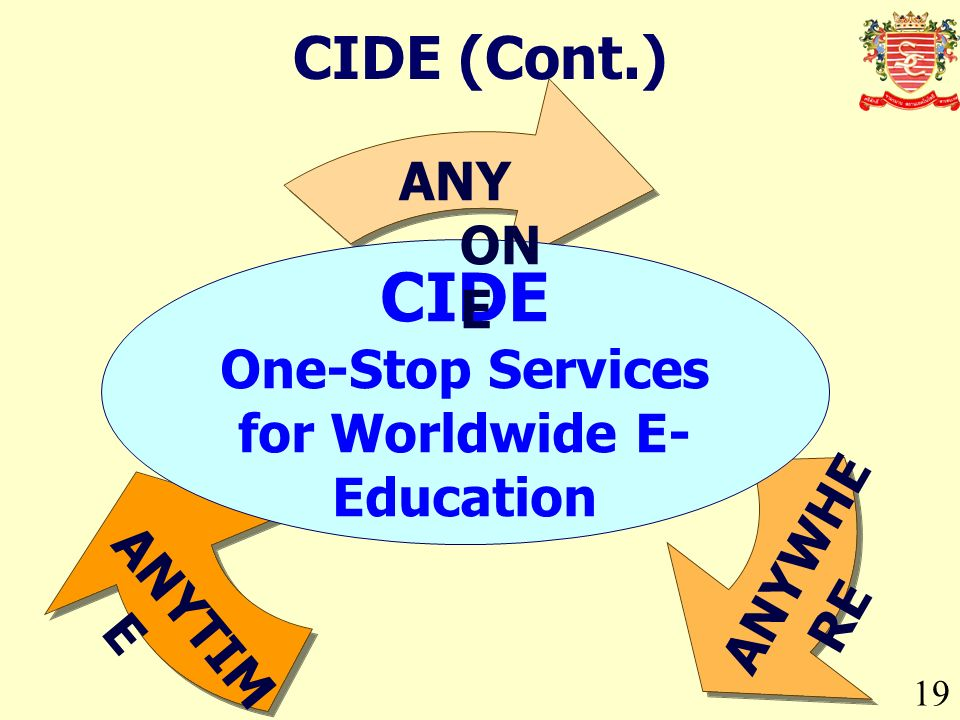 ANYTIM E 19 CIDE (Cont.) CIDE One-Stop Services for Worldwide E- Education ANY ON E ANYWHE RE