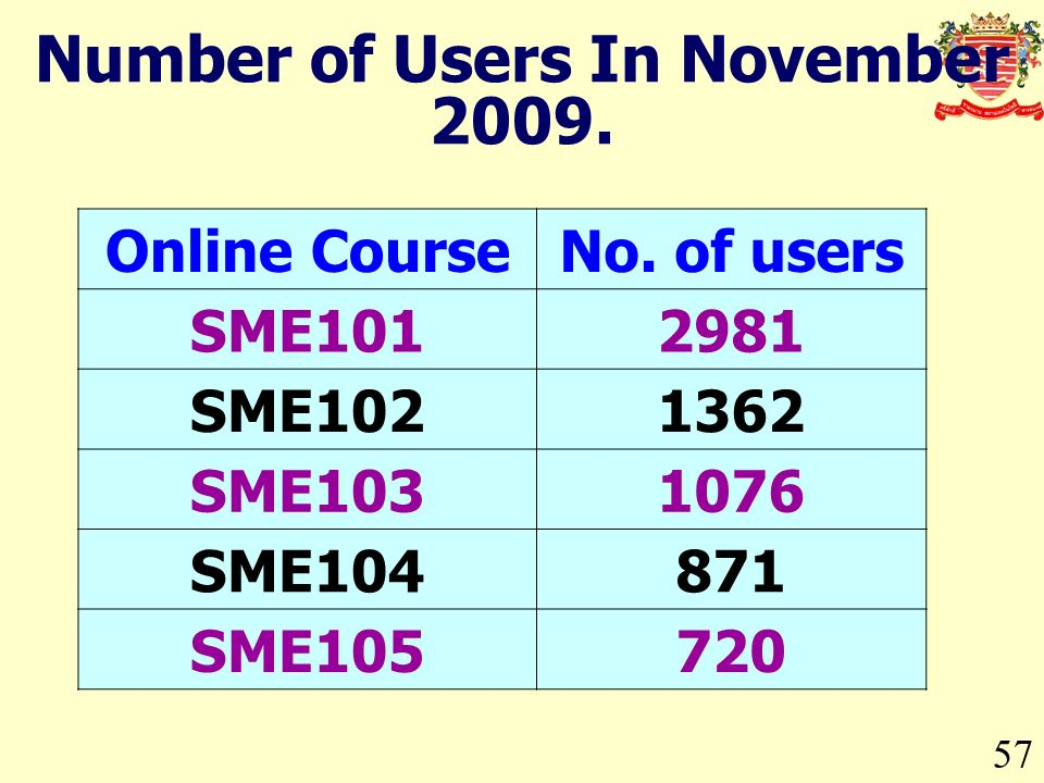 57 Number of Users In November 2009. Online CourseNo. of users SME1012981 SME1021362 SME1031076 SME104871 SME105720