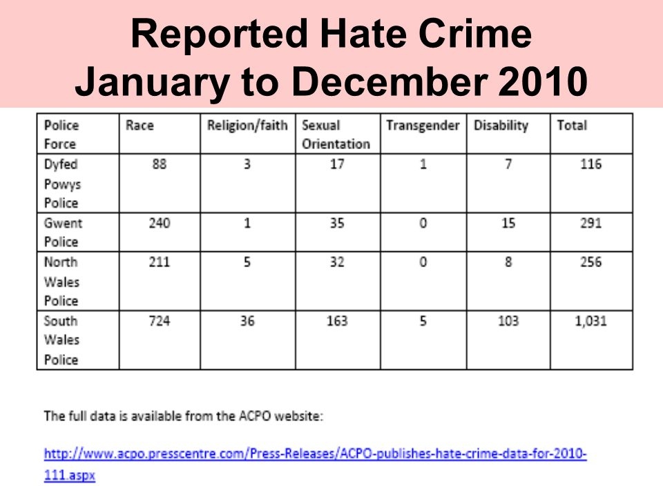 Reported Hate Crime January to December 2010