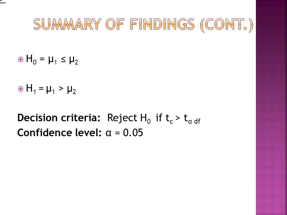 H 0 = µ 1 µ 2 H 1 = µ 1 > µ 2 Decision criteria: Reject H 0 if t c > t α df Confidence level: α = 0.05