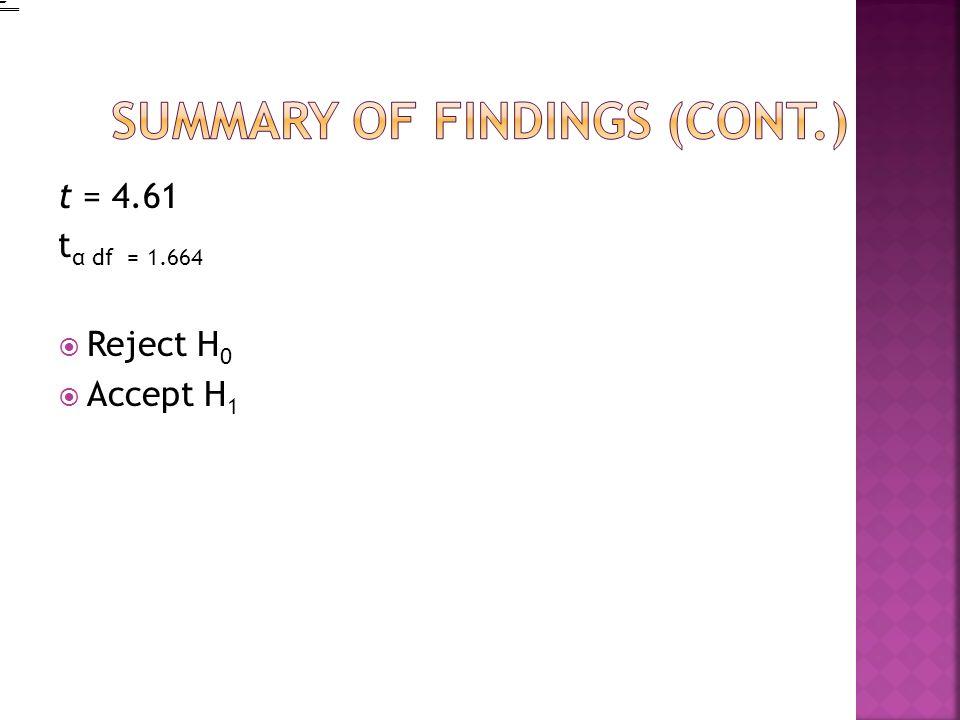 t = 4.61 t α df = 1.664 Reject H 0 Accept H 1