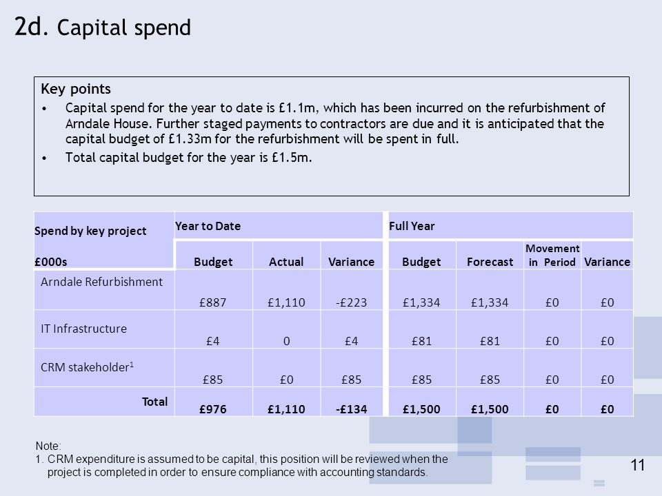 2d. Capital spend Key points Capital spend for the year to date is £1.1m, which has been incurred on the refurbishment of Arndale House. Further stage