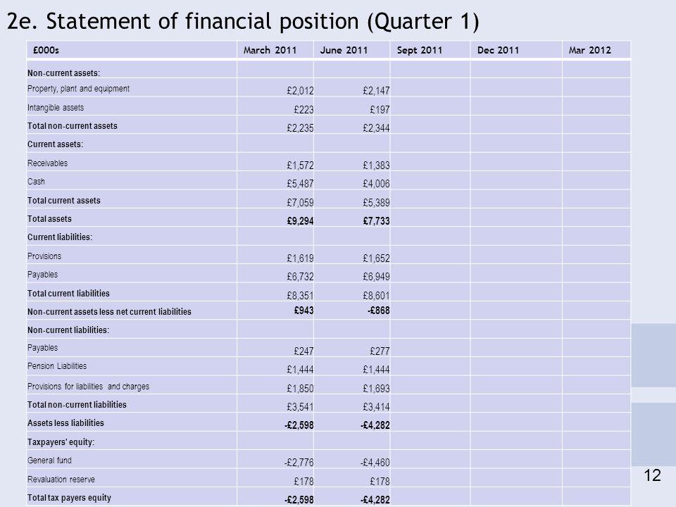 2e. Statement of financial position (Quarter 1) 12 £000sMarch 2011June 2011Sept 2011Dec 2011Mar 2012 Non-current assets: Property, plant and equipment