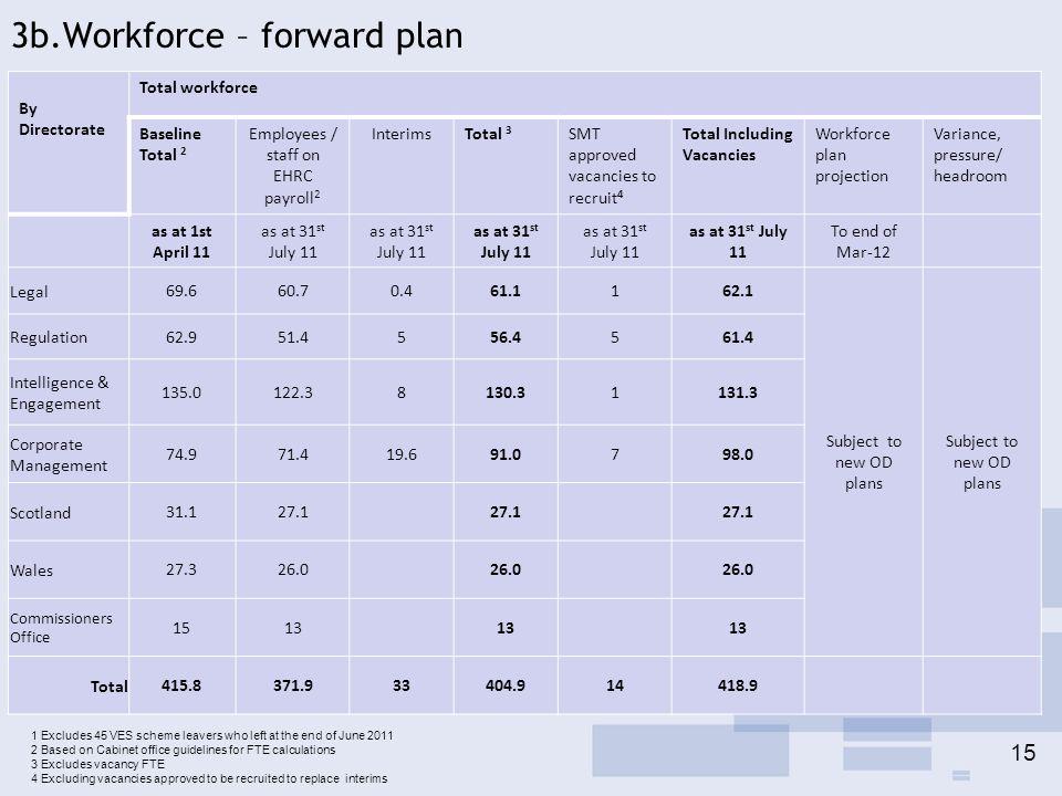 3b.Workforce – forward plan By Directorate Total workforce Baseline Total 2 Employees / staff on EHRC payroll 2 InterimsTotal 3 SMT approved vacancies