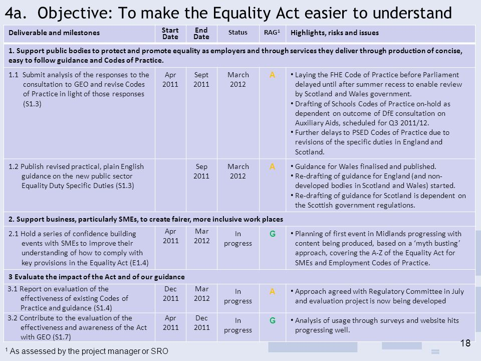 4a. Objective: To make the Equality Act easier to understand Deliverable and milestones Start Date End Date StatusRAG 1 Highlights, risks and issues 1
