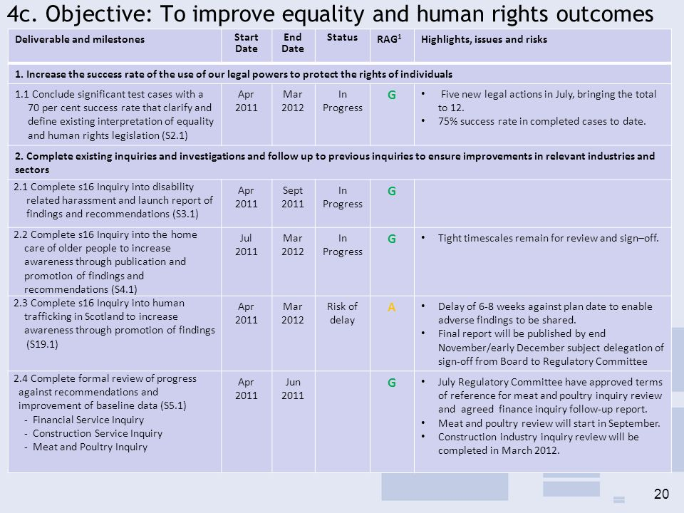 4c. Objective: To improve equality and human rights outcomes 20 Deliverable and milestones Start Date End Date Status RAG 1 Highlights, issues and ris