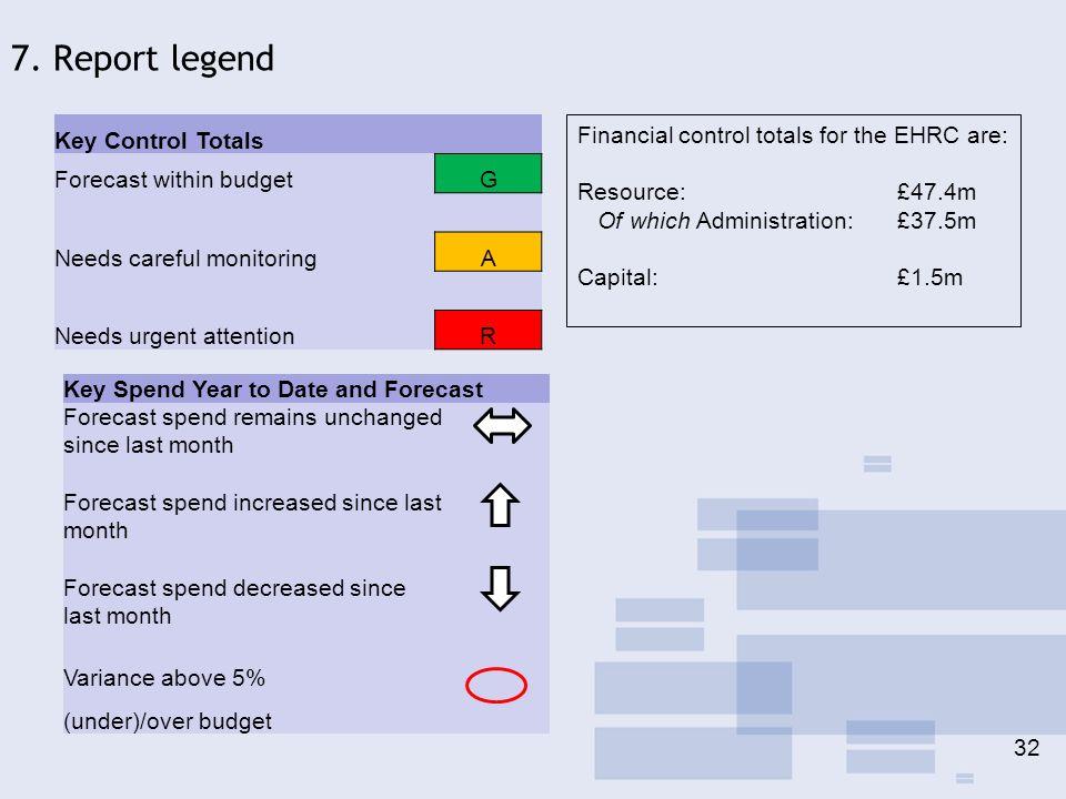 Key Control Totals Forecast within budgetG Needs careful monitoringA Needs urgent attentionR Key Spend Year to Date and Forecast Forecast spend remain