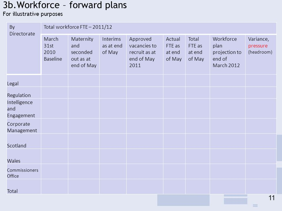 3b.Workforce – forward plans For illustrative purposes By Directorate Total workforce FTE – 2011/12 March 31st 2010 Baseline Maternity and seconded out as at end of May Interims as at end of May Approved vacancies to recruit as at end of May 2011 Actual FTE as at end of May Total FTE as at end of May Workforce plan projection to end of March 2012 Variance, pressure (headroom) Legal Regulation Intelligence and Engagement Corporate Management Scotland Wales Commissioners Office Total 11