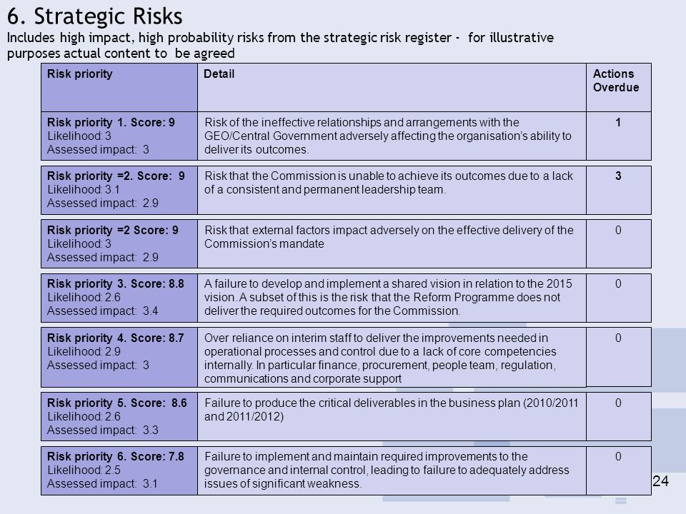 6. Strategic Risks Includes high impact, high probability risks from the strategic risk register - for illustrative purposes actual content to be agre