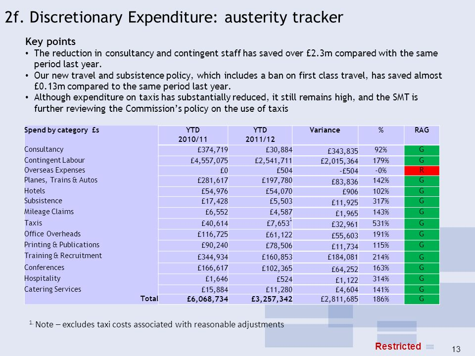 2f. Discretionary Expenditure: austerity tracker Key points The reduction in consultancy and contingent staff has saved over £2.3m compared with the s