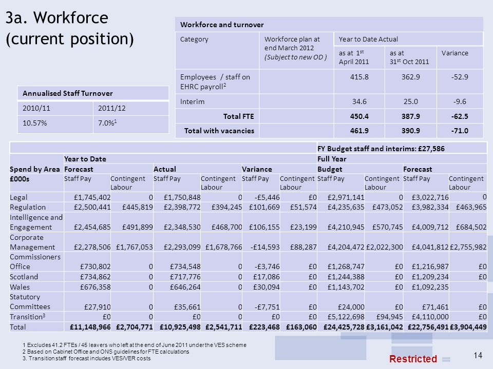 3a. Workforce (current position) Workforce and turnover CategoryWorkforce plan at end March 2012 (Subject to new OD ) Year to Date Actual as at 1 st A