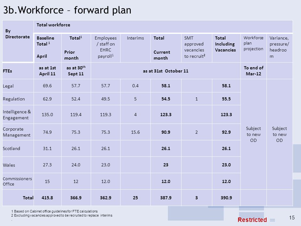 3b.Workforce – forward plan By Directorate Total workforce Baseline Total 1 April Total 1 Prior month Employees / staff on EHRC payroll 1 InterimsTota