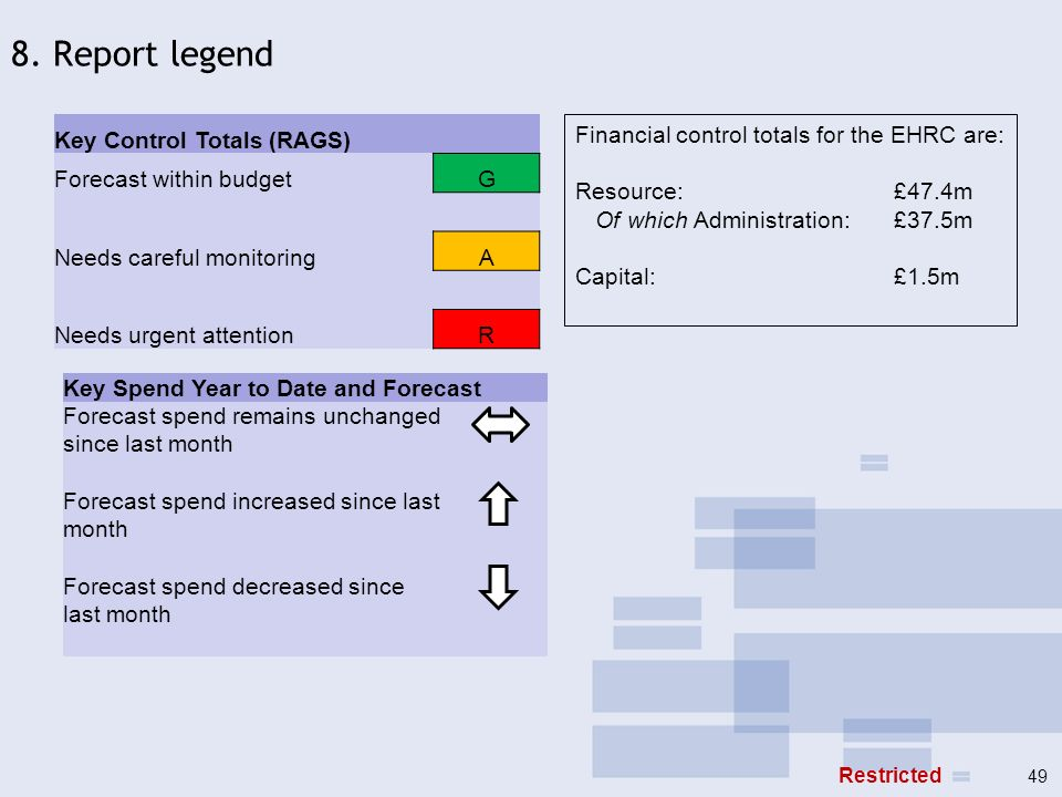 Key Control Totals (RAGS) Forecast within budgetG Needs careful monitoringA Needs urgent attentionR Key Spend Year to Date and Forecast Forecast spend