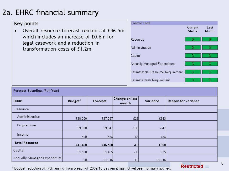 2a. EHRC financial summary Key points Overall resource forecast remains at £46.5m which includes an increase of £0.6m for legal casework and a reducti