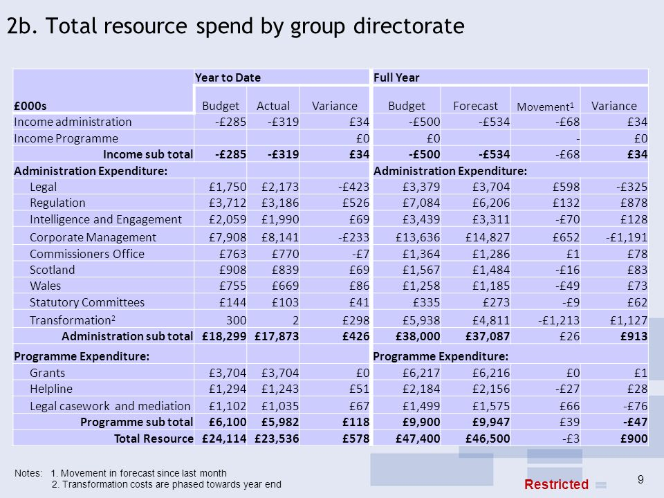 2b. Total resource spend by group directorate 9 Notes: 1. Movement in forecast since last month 2. Transformation costs are phased towards year end £0
