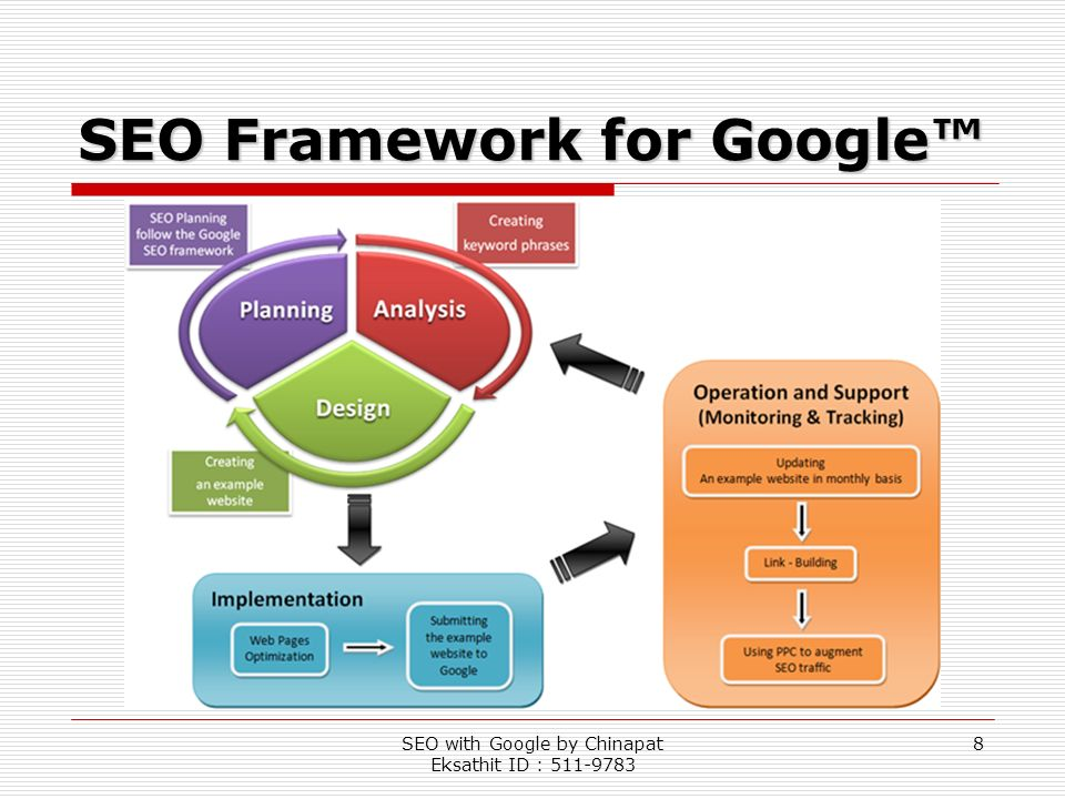 SEO with Google by Chinapat Eksathit ID : 511-9783 8 SEO Framework for Google