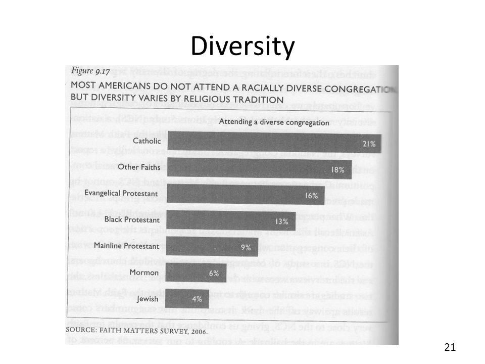 Diversity Fig. 9.17 21