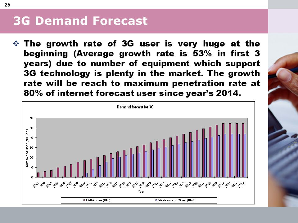 LOGO 25 3G Demand Forecast The growth rate of 3G user is very huge at the beginning (Average growth rate is 53% in first 3 years) due to number of equ