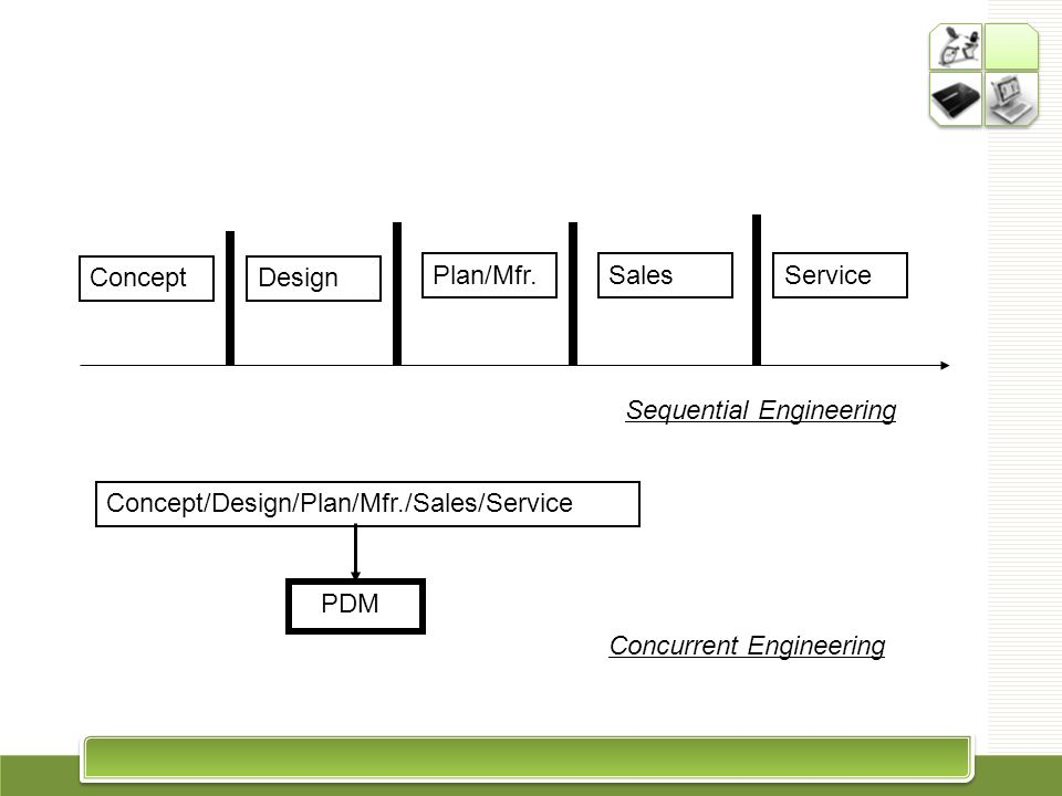 ConceptDesign Plan/Mfr.SalesService Concept/Design/Plan/Mfr./Sales/Service PDM Sequential Engineering Concurrent Engineering