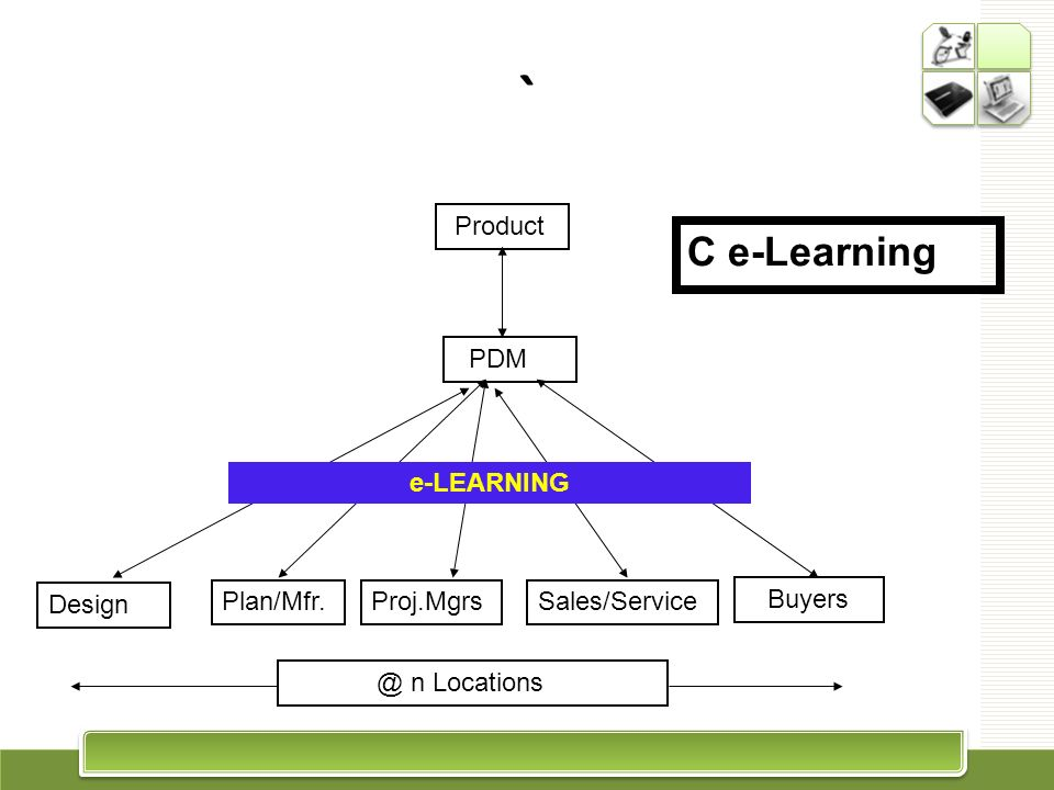 Design Plan/Mfr.Proj.MgrsSales/Service Buyers PDM Product e-LEARNING C e-Learning @ n Locations