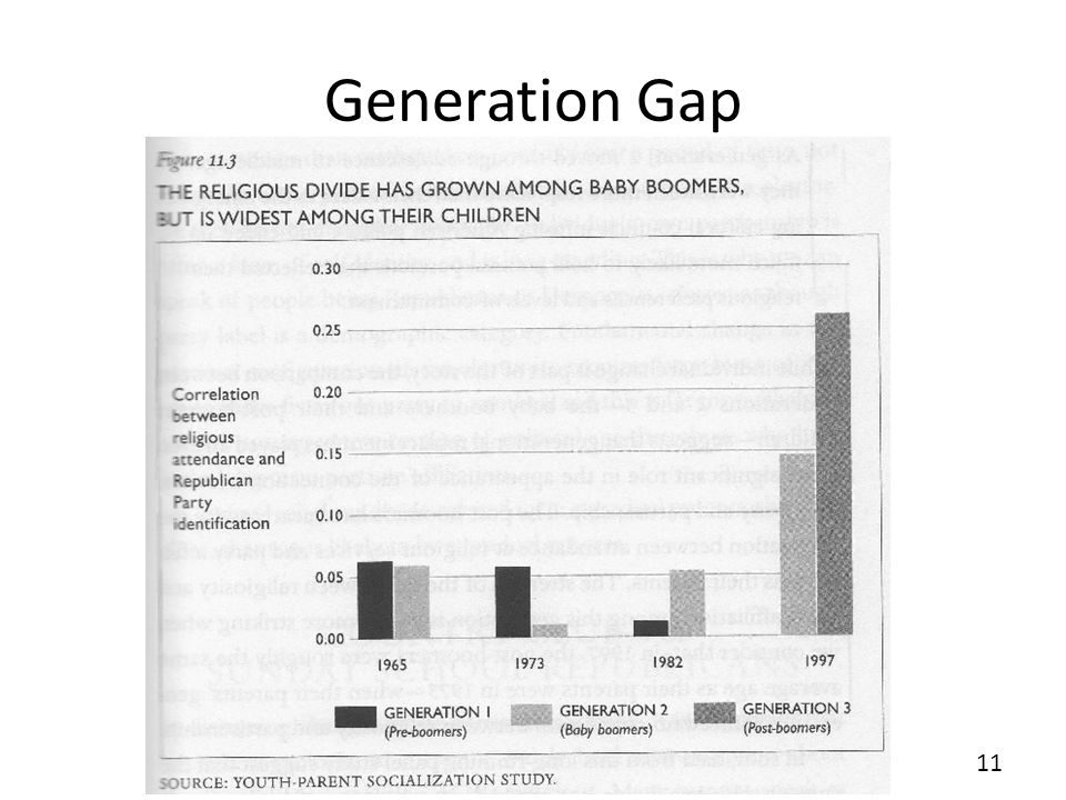 Generation Gap 11.3 REMEMBER TO EXPLAIN R VALUE. The interest is in the increase, NOT in its predictive power 11