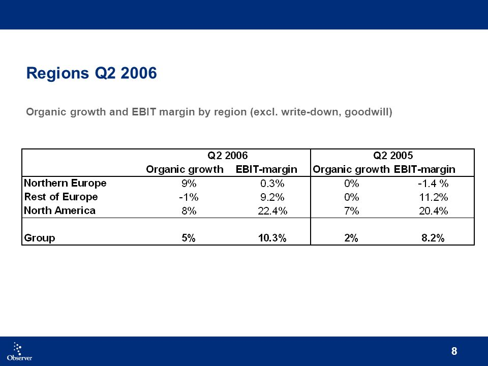 8 Regions Q2 2006 Organic growth and EBIT margin by region (excl. write-down, goodwill)