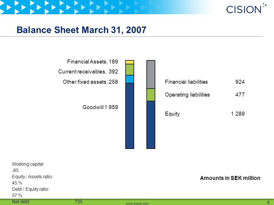 www.cision.com 8 Balance Sheet March 31, 2007 Working capital: -85 Equity / Assets ratio: 45 % Debt / Equity ratio: 57 % Net debt: 735 Financial liabilities 924 Operating liabilities 477 Equity 1 289 Financial Assets, 189 Current receivables, 392 Other fixed assets, 258 Goodwill 1 959 Amounts in SEK million