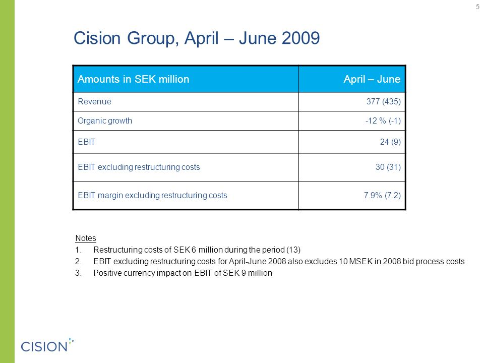 Cision Group, April – June 2009 Amounts in SEK millionApril – June Revenue377 (435) Organic growth-12 % (-1) EBIT24 (9) EBIT excluding restructuring costs30 (31) EBIT margin excluding restructuring costs7.9% (7.2) 5 Notes 1.Restructuring costs of SEK 6 million during the period (13) 2.EBIT excluding restructuring costs for April-June 2008 also excludes 10 MSEK in 2008 bid process costs 3.Positive currency impact on EBIT of SEK 9 million