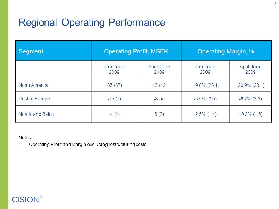 8 Regional Operating Performance SegmentOperating Profit, MSEKOperating Margin, % Jan-June 2009 April-June 2009 Jan-June 2009 April-June 2009 North America 85 (87) 43 (42) 19.8% (23.1) 20.9% (23.1) Rest of Europe-15 (7)-8 (4)-6.5% (3.0)-6.7% (3.3) Nordic and Baltic-4 (4)6 (2)-2.5% (1.4)10.2% (1.5) Notes 1.Operating Profit and Margin excluding restructuring costs 8