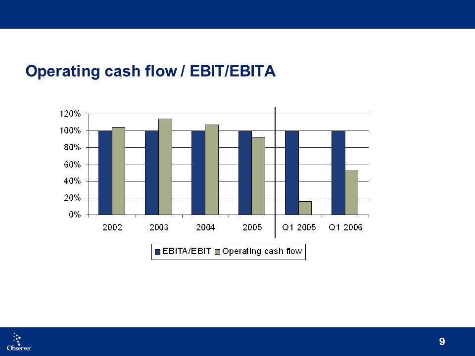 9 Operating cash flow / EBIT/EBITA