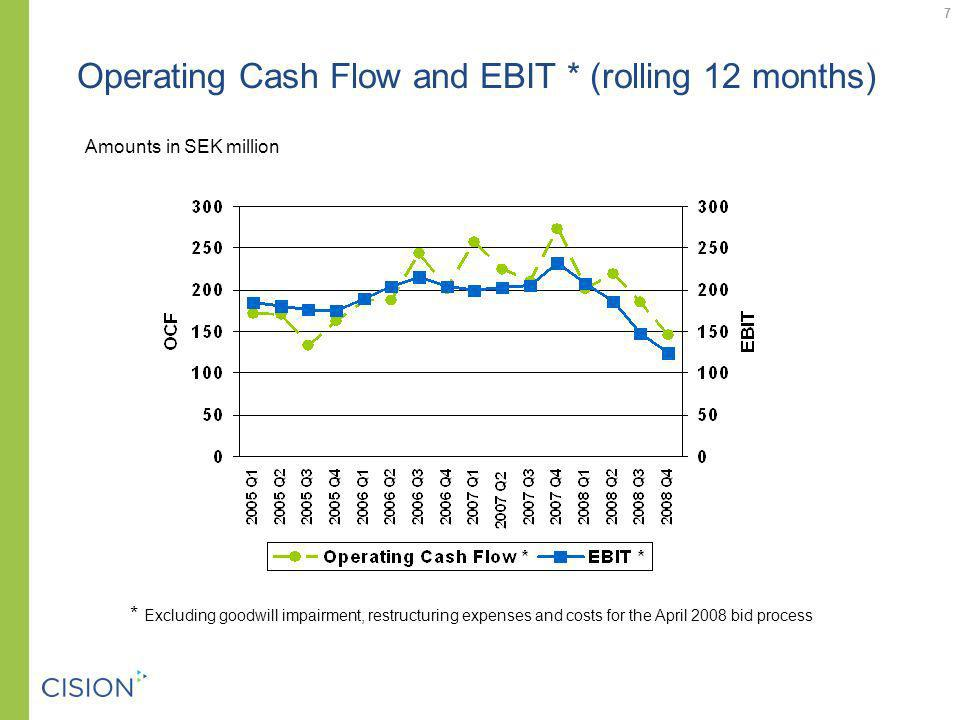 Operating Cash Flow and EBIT * (rolling 12 months) Amounts in SEK million * Excluding goodwill impairment, restructuring expenses and costs for the April 2008 bid process 7