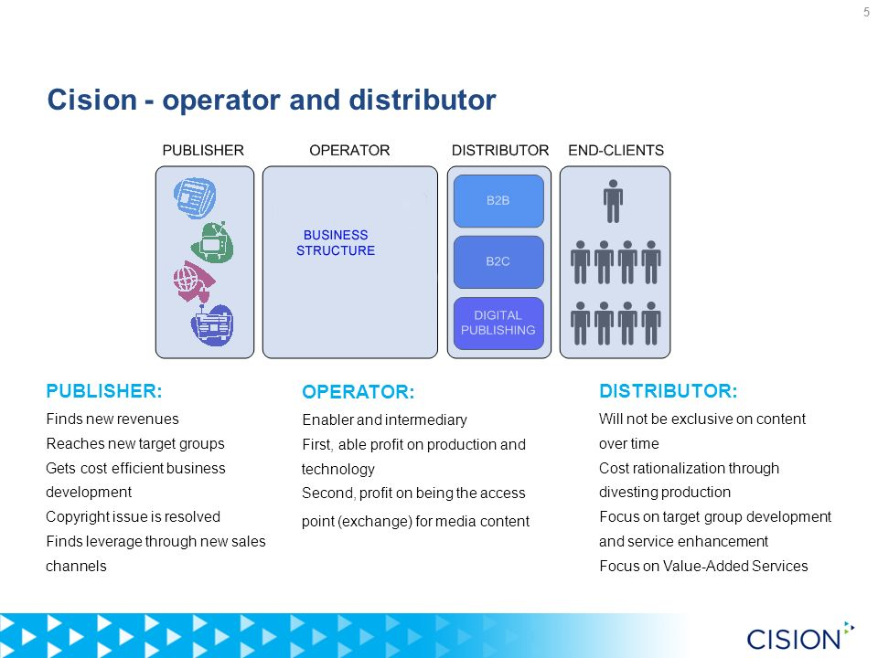 5 Cision - operator and distributor OPERATOR: Enabler and intermediary First, able profit on production and technology Second, profit on being the acc