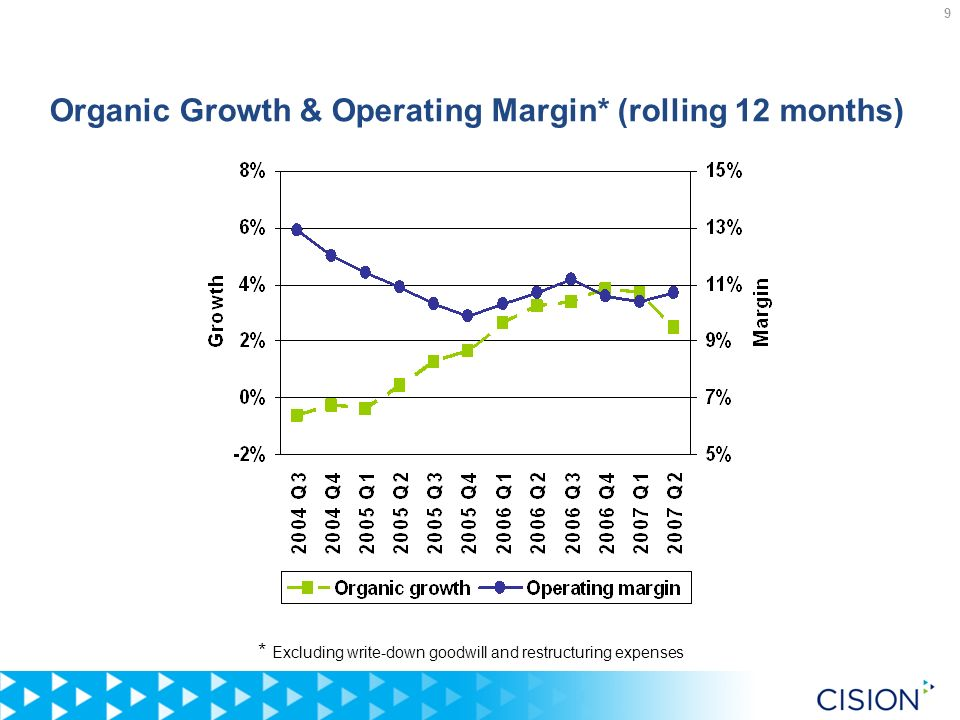 9 Organic Growth & Operating Margin* (rolling 12 months) * Excluding write-down goodwill and restructuring expenses