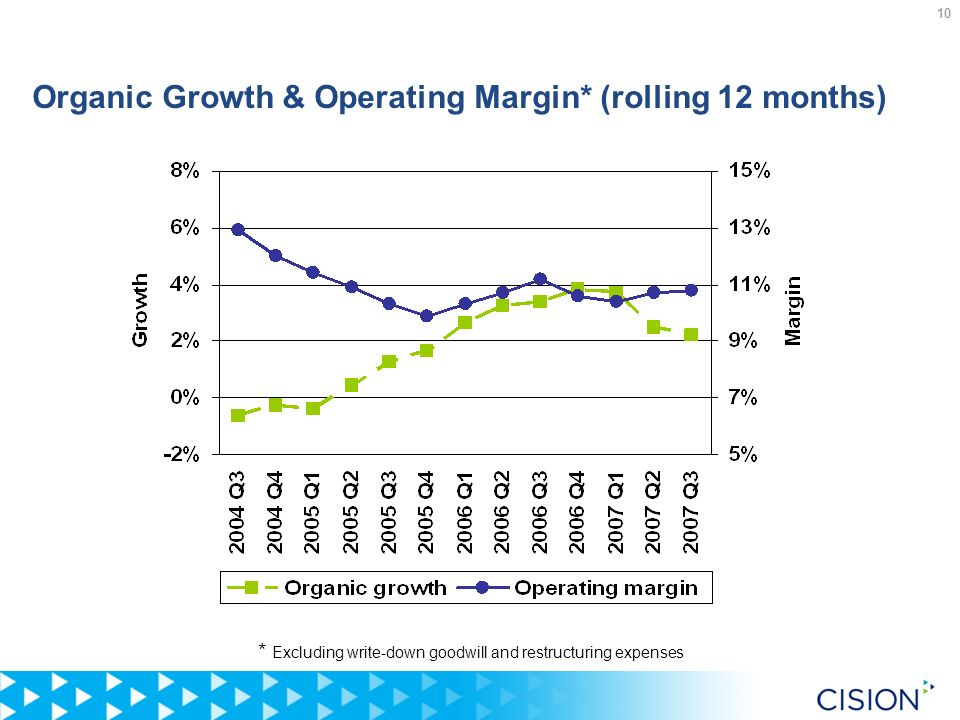 10 Organic Growth & Operating Margin* (rolling 12 months) * Excluding write-down goodwill and restructuring expenses