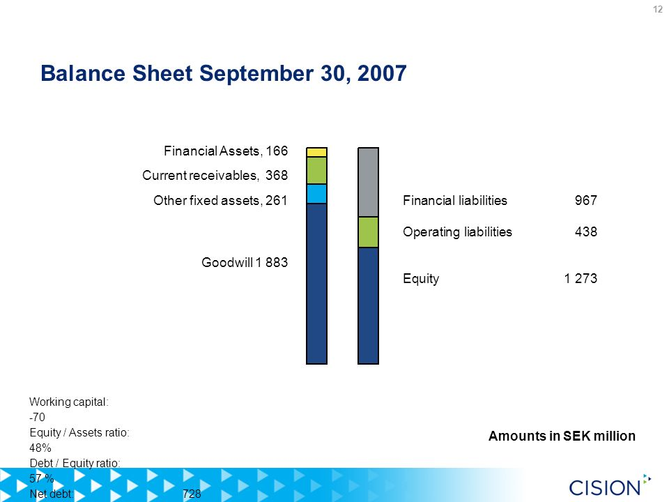12 Balance Sheet September 30, 2007 Working capital: -70 Equity / Assets ratio: 48% Debt / Equity ratio: 57 % Net debt: 728 Financial liabilities 967