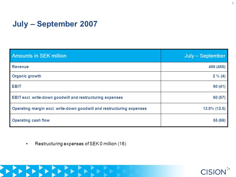 9 July – September 2007 Amounts in SEK millionJuly – September Revenue456 (455) Organic growth2 % (4) EBIT60 (41) EBIT excl. write-down goodwill and r