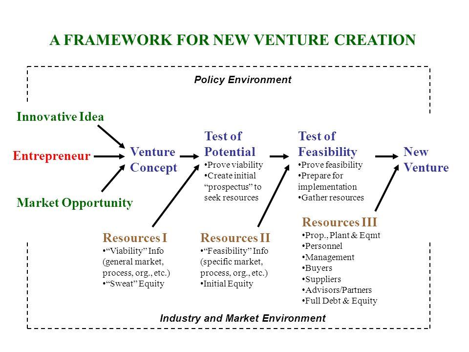 A FRAMEWORK FOR NEW VENTURE CREATION Entrepreneur Innovative Idea Market Opportunity Venture Concept Test of Potential Prove viability Create initial