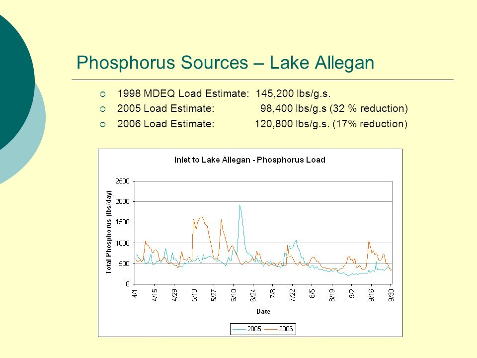 Phosphorus Sources – Lake Allegan 1998 MDEQ Load Estimate: 145,200 lbs/g.s.