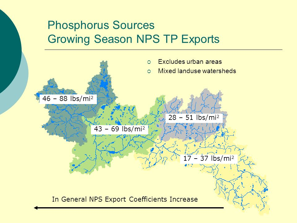 Phosphorus Sources Growing Season NPS TP Exports 17 – 37 lbs/mi 2 28 – 51 lbs/mi 2 43 – 69 lbs/mi 2 46 – 88 lbs/mi 2 In General NPS Export Coefficients Increase Excludes urban areas Mixed landuse watersheds