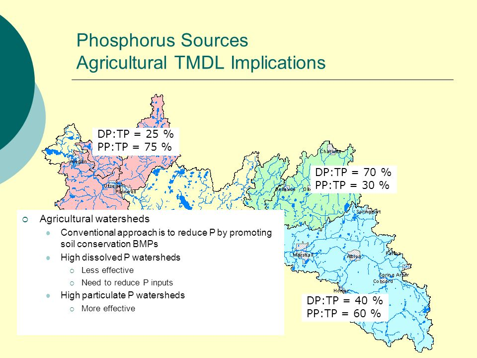 DP:TP = 40 % PP:TP = 60 % DP:TP = 70 % PP:TP = 30 % DP:TP = 25 % PP:TP = 75 % Phosphorus Sources Agricultural TMDL Implications Agricultural watershed