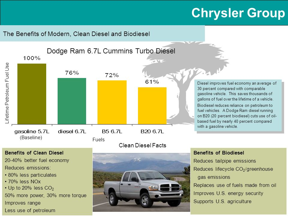 Chrysler Group The Benefits of Modern, Clean Diesel and Biodiesel Diesel improves fuel economy an average of 30 percent compared with comparable gasoline vehicle.