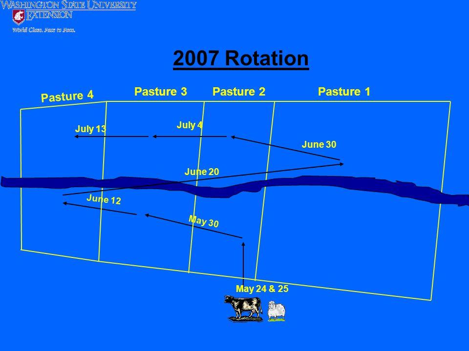 May 24 & 25 May 30 June 12 Pasture 2Pasture 1Pasture 3 2007 Rotation Pasture 4 June 20 July 4 June 30 July 13