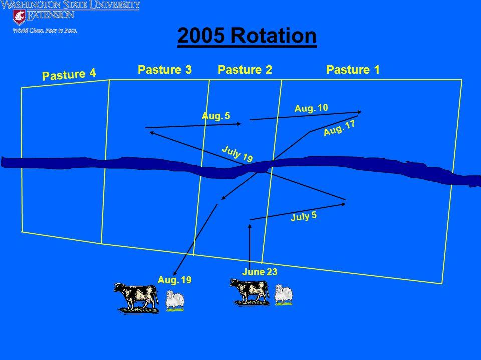 June 23 July 5 July 19 Aug. 5 Aug. 19 Aug. 10 Aug. 17 Pasture 2Pasture 1Pasture 3 2005 Rotation Pasture 4