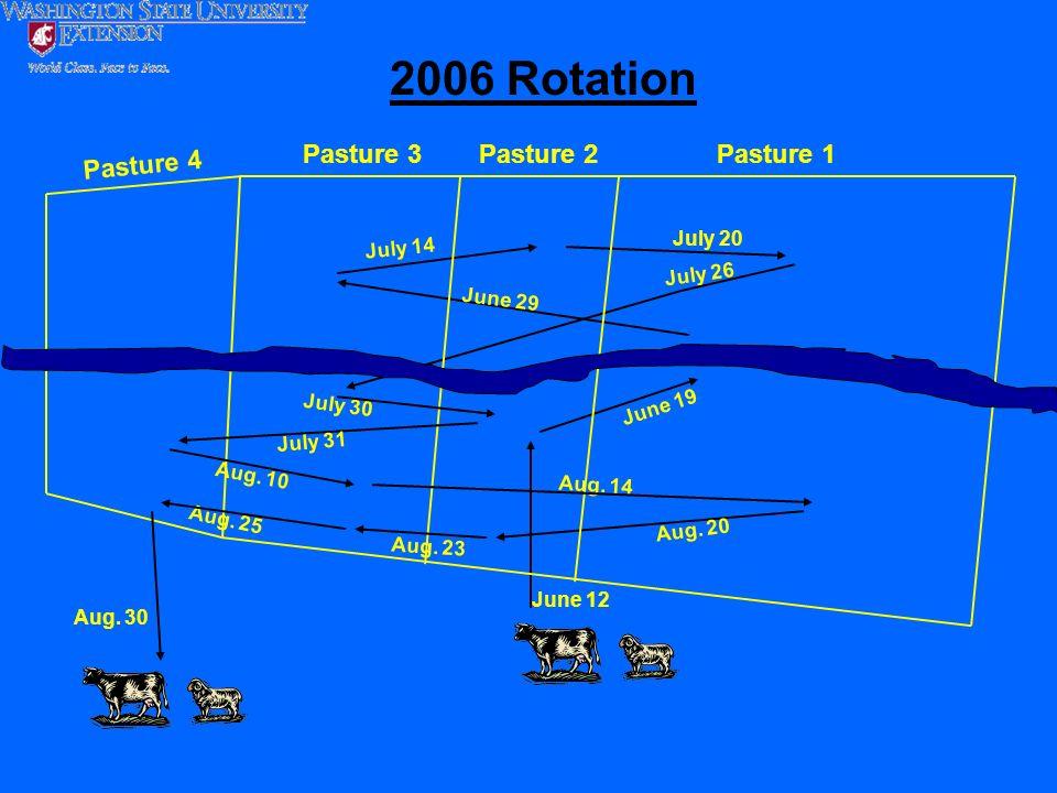 June 12 June 19 June 29 July 14 Aug. 25 July 20 July 26 Pasture 2Pasture 1Pasture 3 2006 Rotation July 30 July 31 Aug. 10 Aug. 14 Aug. 20 Aug. 23 Aug.