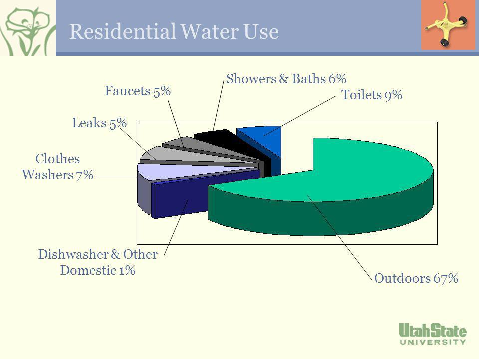 Residential Water Use Outdoors 67% Showers & Baths 6% Dishwasher & Other Domestic 1% Toilets 9% Clothes Washers 7% Leaks 5% Faucets 5%
