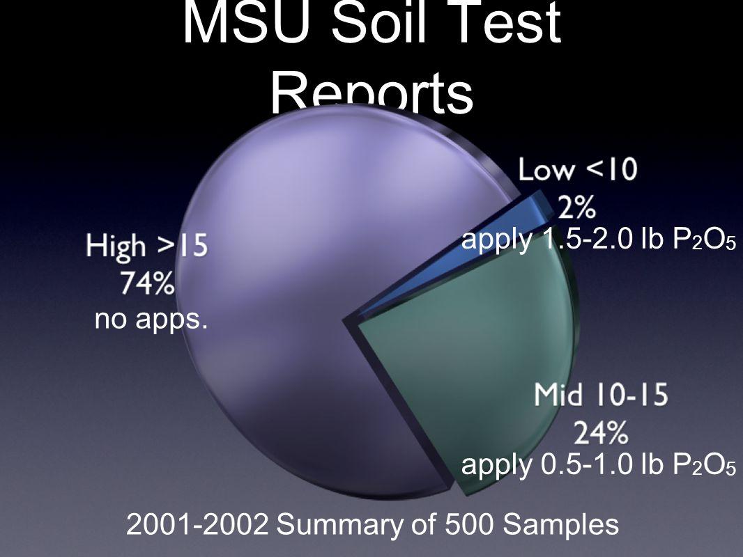MSU Soil Test Reports 2001-2002 Summary of 500 Samples apply 0.5-1.0 lb P 2 O 5 apply 1.5-2.0 lb P 2 O 5 no apps.
