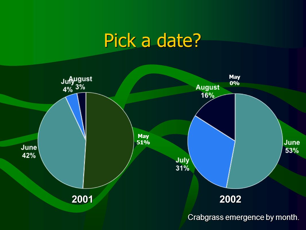 Pick a date? 20012002 Crabgrass emergence by month. May 51% May 0%