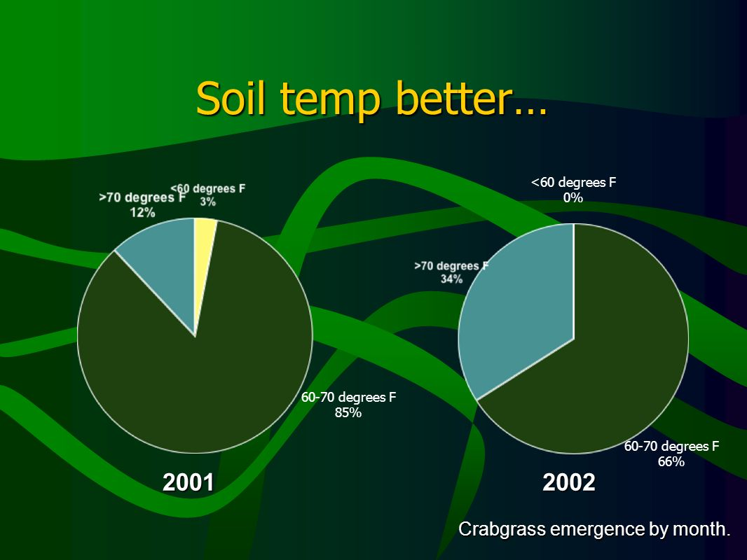 Soil temp better… 20012002 Crabgrass emergence by month. 60-70 degrees F 85% <60 degrees F 0% 60-70 degrees F 66%